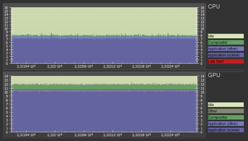 This image shows SteamVR GPU and CPU frame timings on a reference scene with a single Radeon RX 480. You can see that while the CPU usage is ~8 ms per frame, the GPU is overloaded with work (12 ms) which prevents it from running at 90 fps. The red line in the graph means SteamVR reprojection has kicked in (decreasing the framerate to 45 fps).